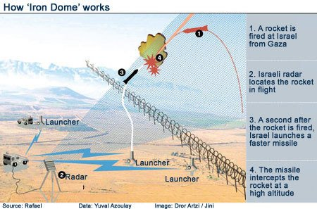 iron-dome-how-works